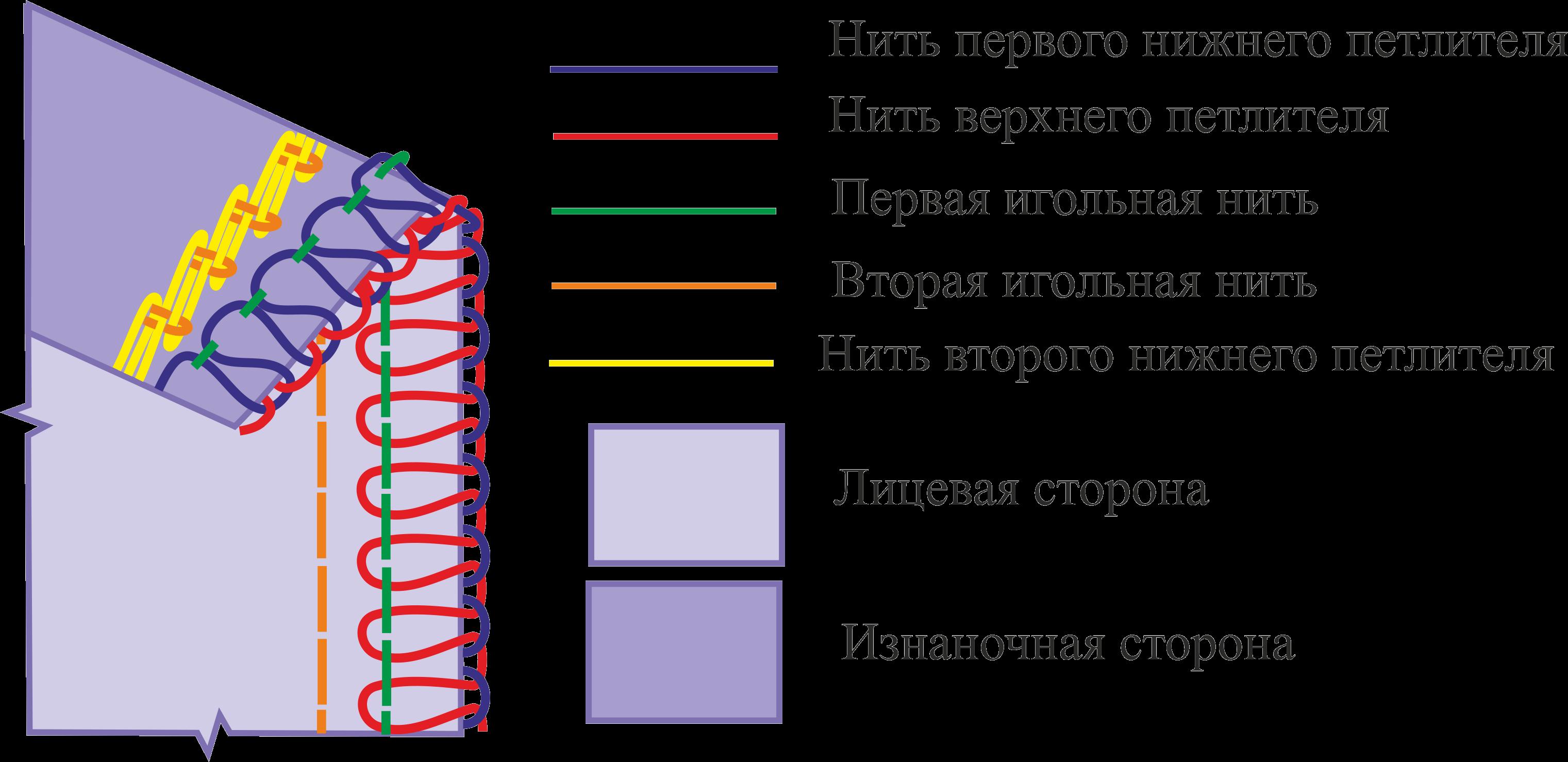 заправка оверлока typical gn794